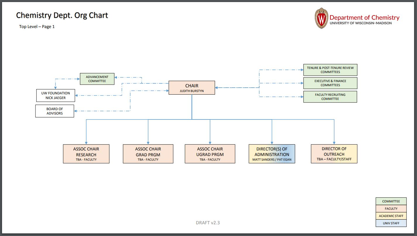 Org Chart top level