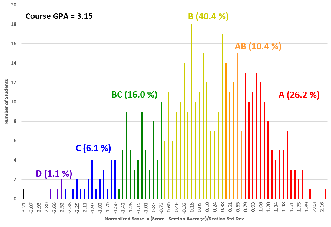 Chem 344 Fall 2015 Grade Histogram