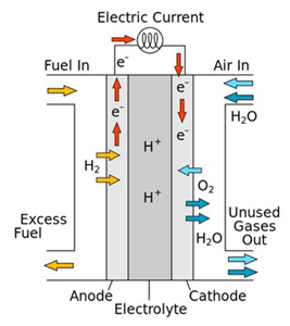 Diagram of a fuel cell