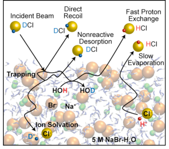 Collisions of DCI molecules with salty water