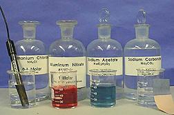 Acidic and Basic Properties of Salts