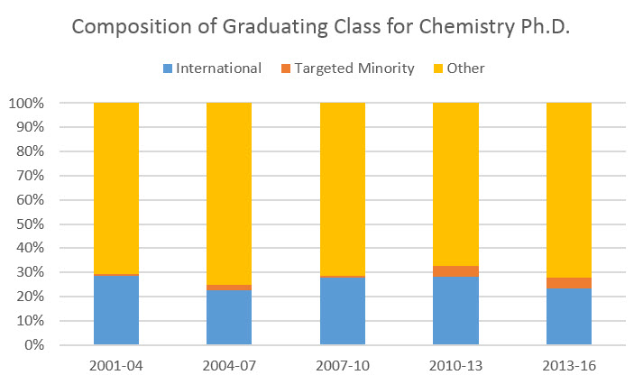 graduating class Ph.D.