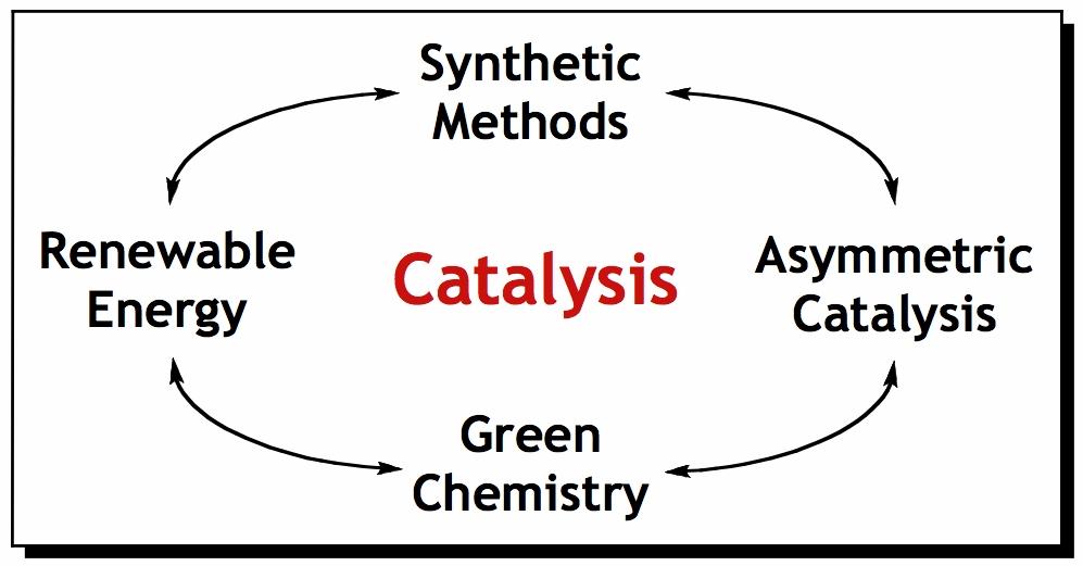 Organometallic chemistry organic chemistry inorganic chemistry