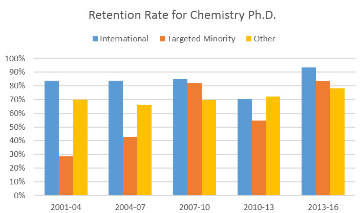retention rate for chemistry Ph.D.