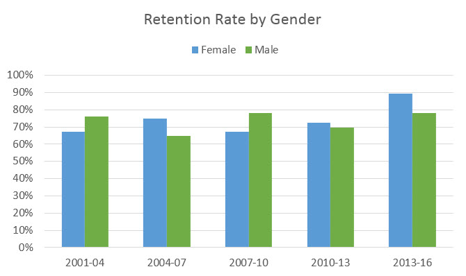 retention rate by gender